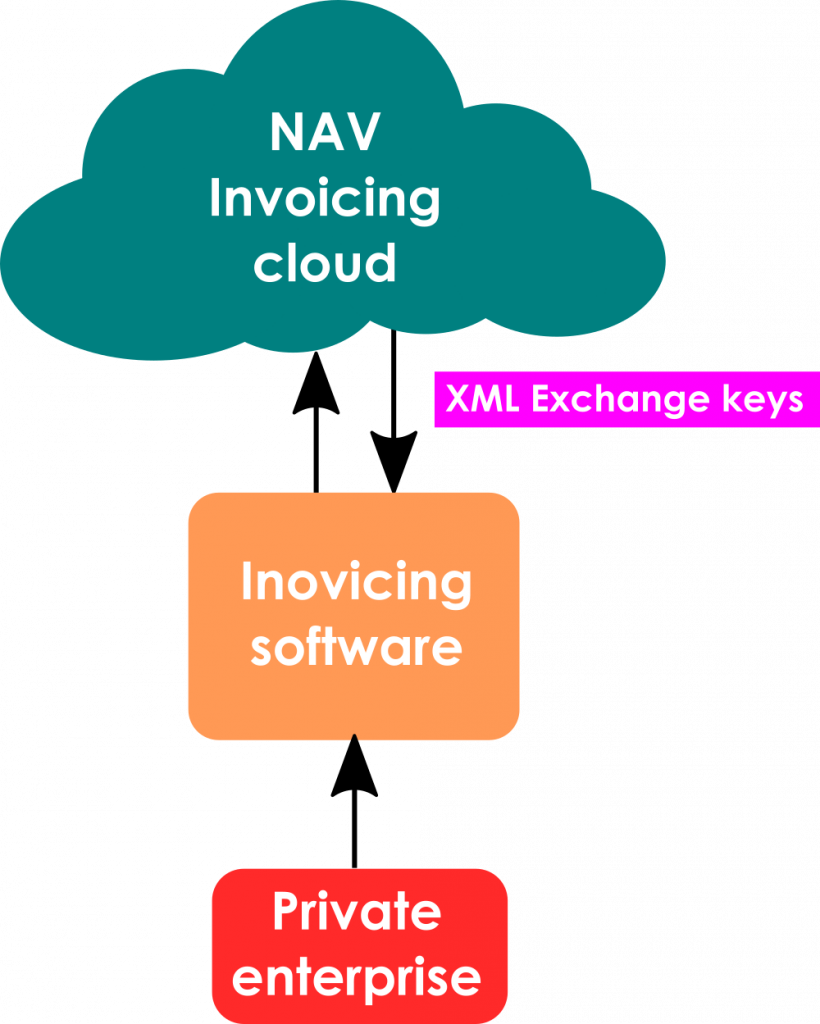 NAV Invoicing Cloud and invoicing software connection