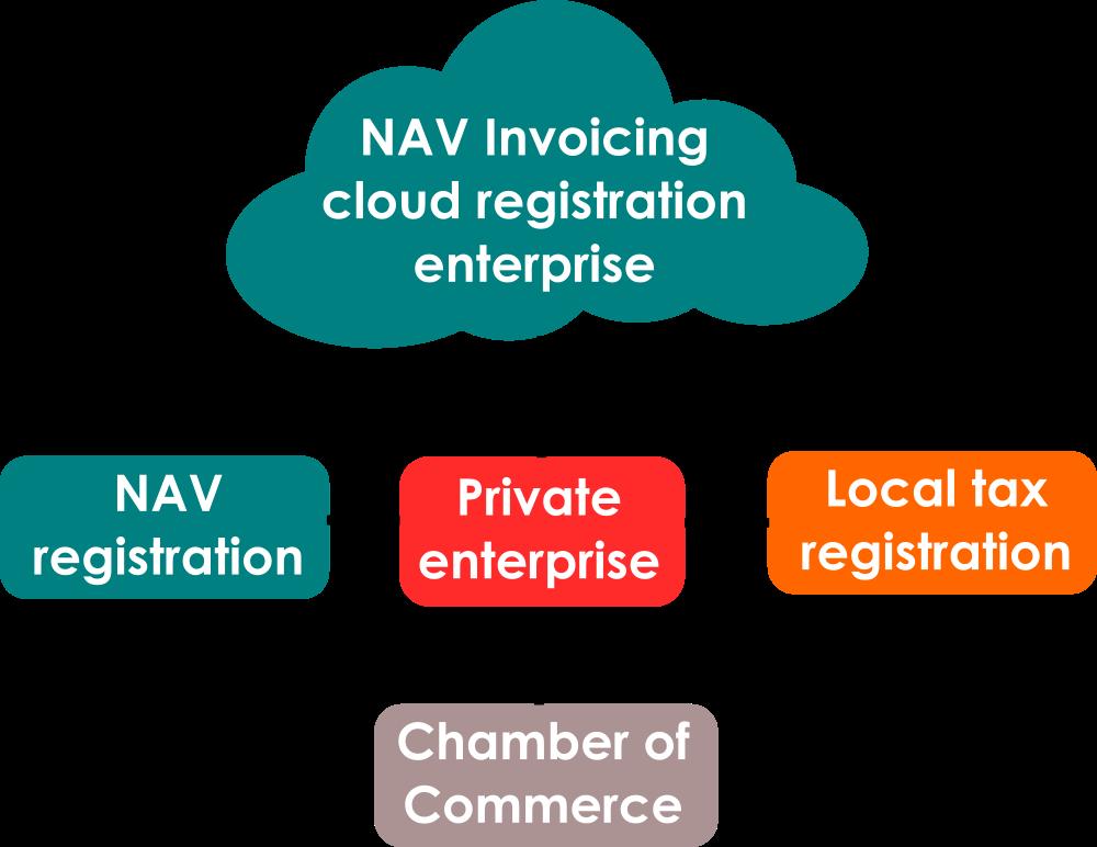 Mandatory registrations after private enterprise startup