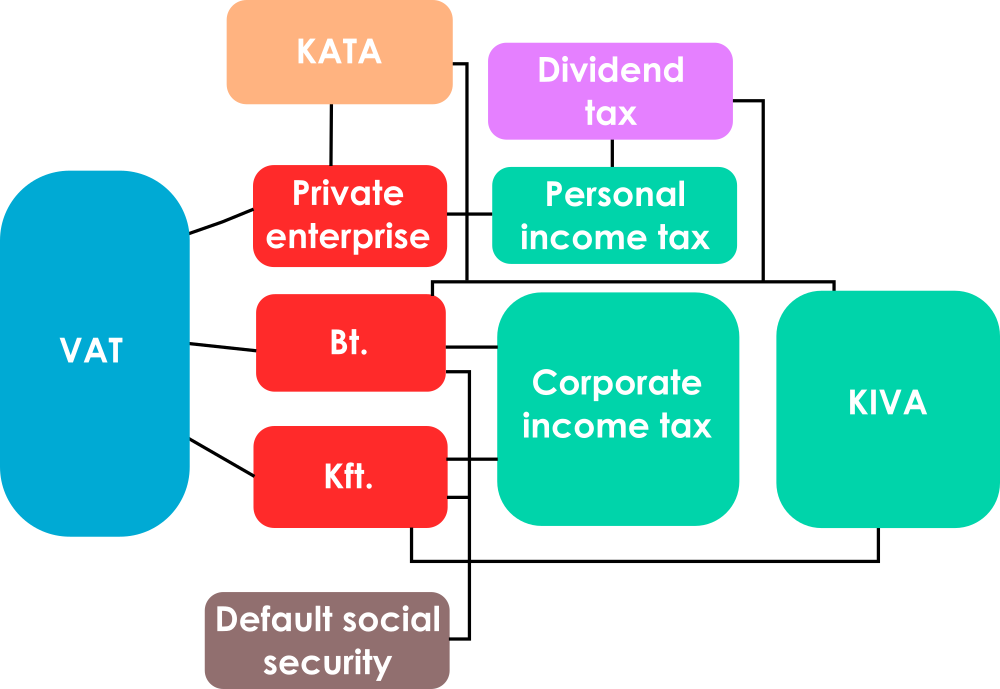 Hungarian taxation system