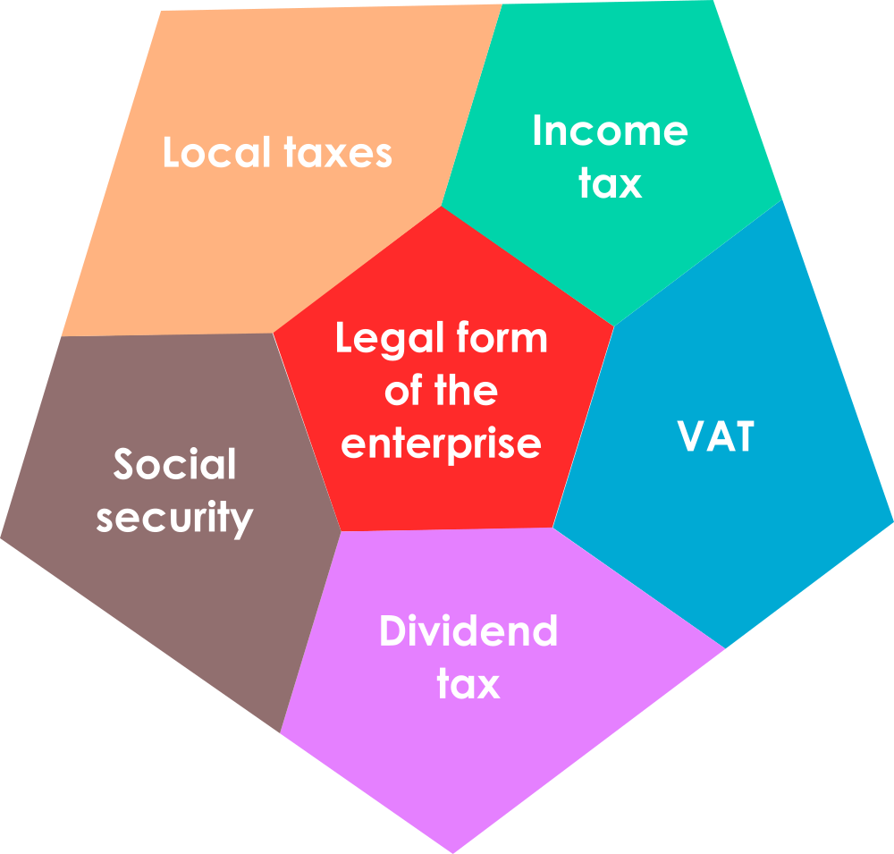 Hungarian taxation structure